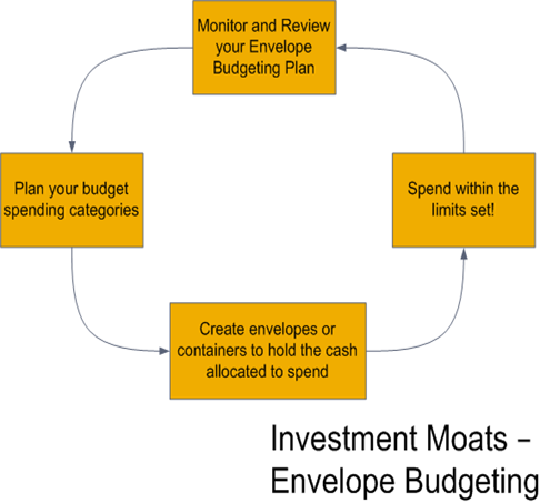 How to budget with envelope budgeting to save money easily envelope budgeting thumb