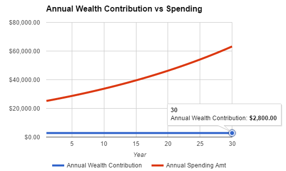 illustration of a spendthrift not saving enough for wealth building