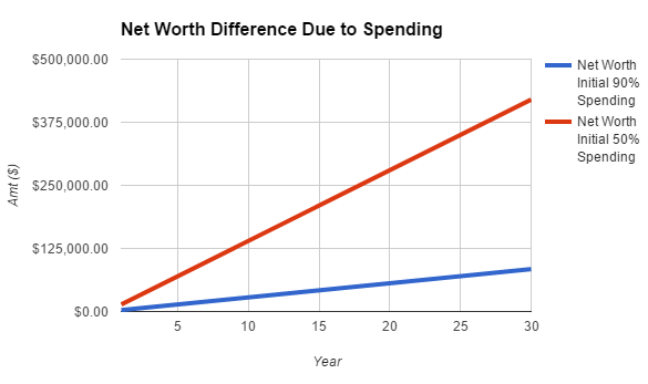 different in net worth in wealth building by being more frugal